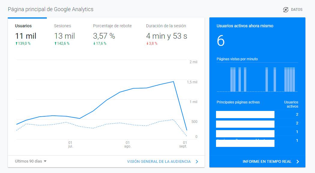 Gestionar el acceso a la cuenta de Google Analytics